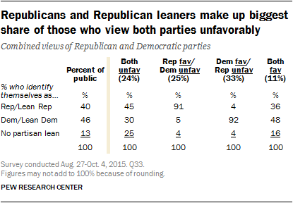 Republicans and Republican leaners make up biggest share of those who view both parties unfavorably