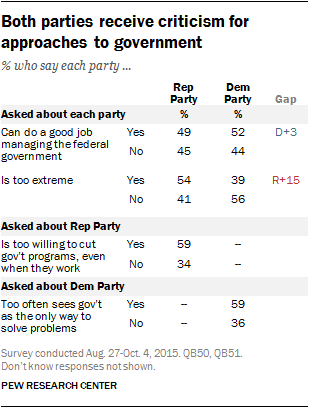 Both parties receive criticism for approaches to government