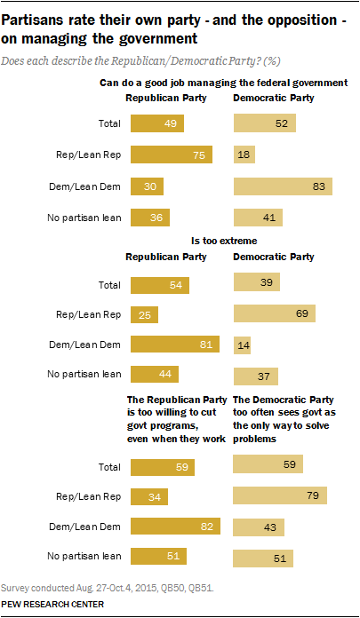 Partisans rate their own party - and the opposition - on managing the government