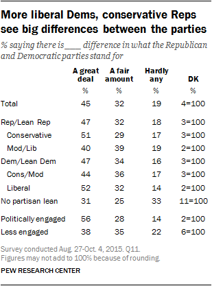 More liberal Dems, conservative Reps see big differences between the parties