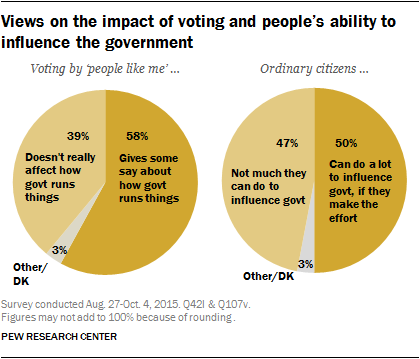 Views on the impact of voting and people's ability to influence the government