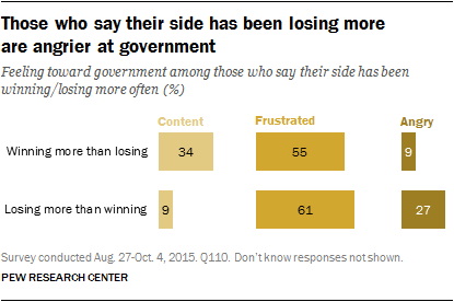 Those who say their side has been losing more are angrier at government