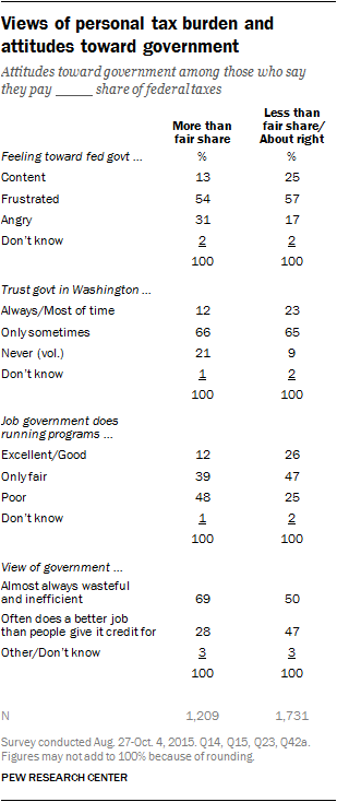 Views of personal tax burden and attitudes toward government