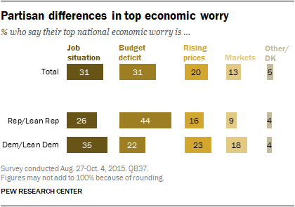 Partisan differences in top economic worry