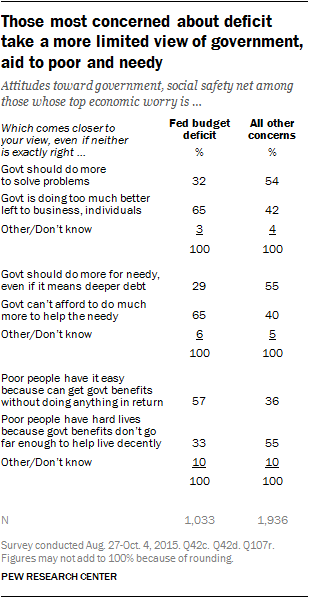 Those most concerned about deficit take a more limited view of government, aid to poor and needy