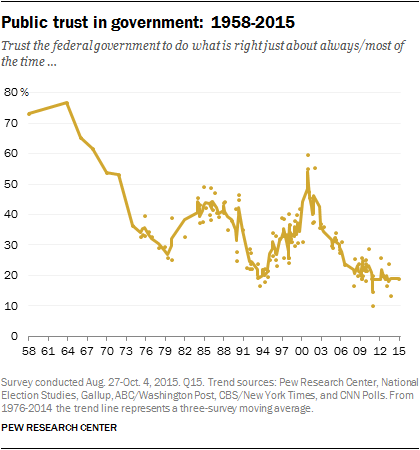 Fewer than three-in-ten Americans have expressed trust in the federal  government in every major national poll conducted since July 2007 – the  longest period ...