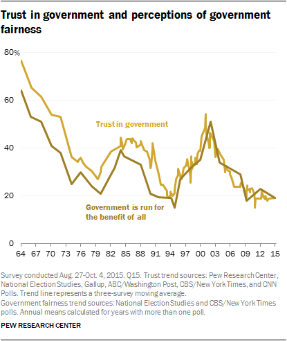 1 trust in government 1958 2015 pew research center