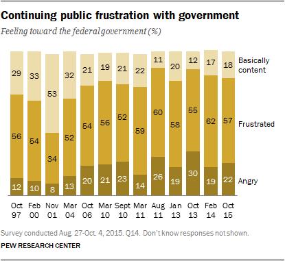 Views of govt - 1