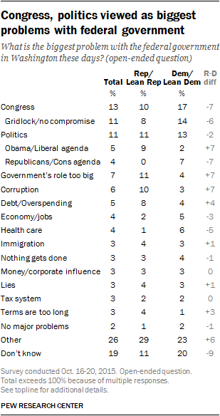 Views of govt - 4