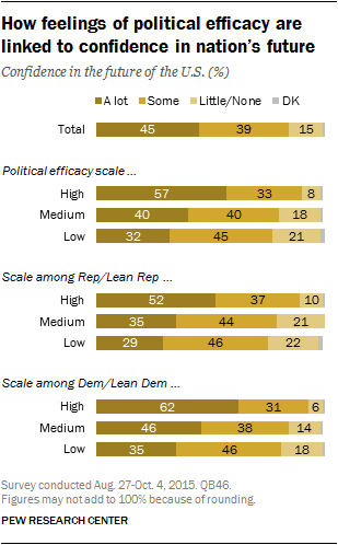 How feelings of political efficacy are linked to confidence in nation's future