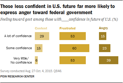 Those less confident in U.S. future far more likely to express anger toward federal government