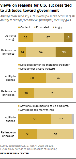Views on reasons for U.S. success tied to attitudes toward government
