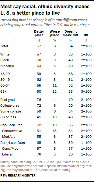 Most say racial, ethnic diversity makes U.S. a better place to live
