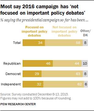 Most say 2016 campaign has not focused on important policy debates