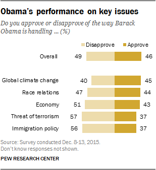 Obama's performance on key issues