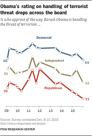 Obama's rating on handling of terrorist threat drops across the board