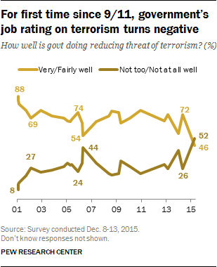 For first time since 9/11, government's job rating on terrorism turns negative