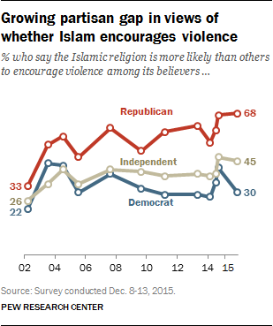 Growing partisan gap in views of whether Islam encourages violence