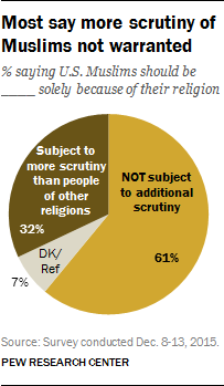 Most say more scrutiny of Muslims not warranted