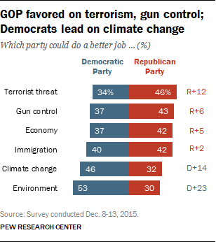 GOP favored on terrorism, gun control; Democrats lead on climate change