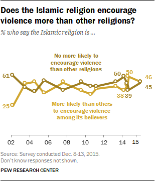 Does the Islamic religion encourage violence more than other religions?