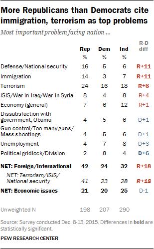 More Republicans than Democrats cite immigration, terrorism as top problems