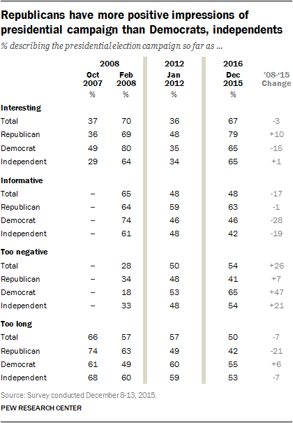 Republicans have more positive impressions of presidential campaign than Democrats, independents