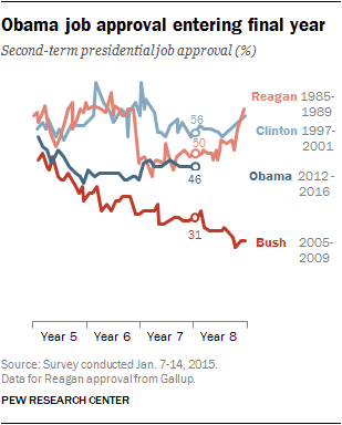 Obama job approval entering final year