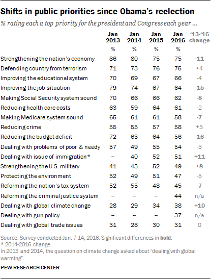 Shifts in public priorities since Obama's reelection