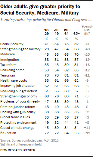 Older adults give greater priority to Social Security, Medicare, Military