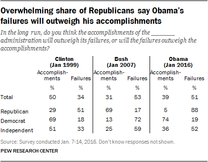 Overwhelming share of Republicans say Obama's failures will outweigh his accomplishments