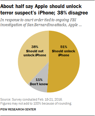 About half say Apple should unlock terror suspect's iPhone; 38% disagree
