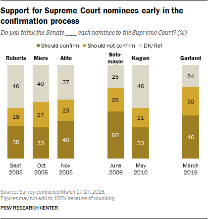 Support for Supreme Court nominees early in the confirmation process