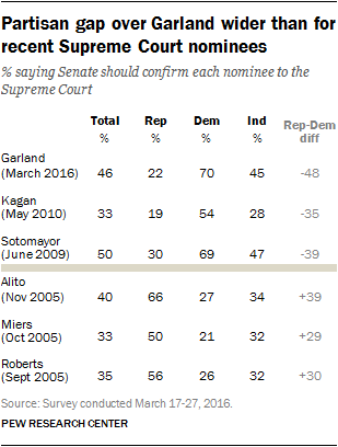 Partisan gap over Garland wider than for recent Supreme Court nominees