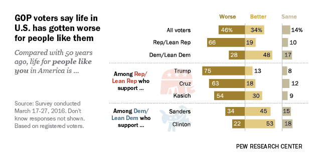 GOP voters say life in U.S. has gotten worse for people like them