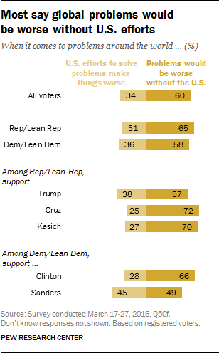 Most say global problems would be worse without U.S. efforts