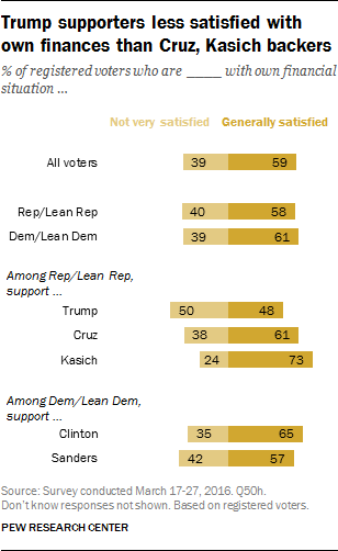 Trump supporters less satisfied with own finances than Cruz, Kasich backers