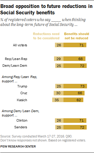 Broad opposition to future reductions in Social Security benefits