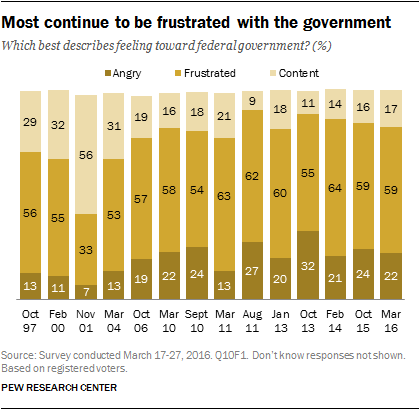 Most continue to be frustrated with the government