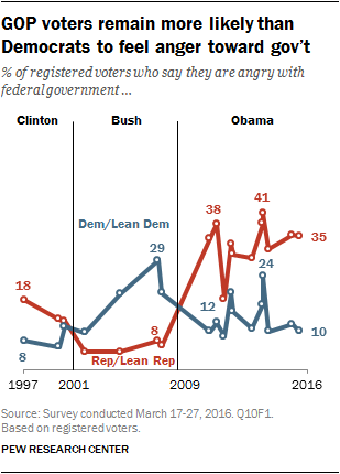 GOP voters remain more likely than Democrats to feel anger toward gov't
