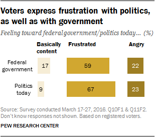 Voters express frustration with politics, as well as with government