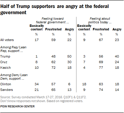 Half of Trump supporters are angry at the federal government
