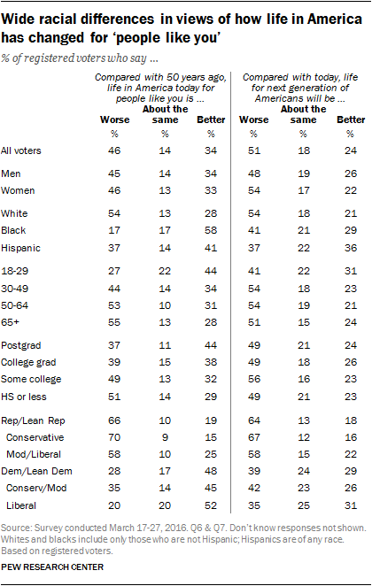 Wide racial differences in views of how life in America has changed for 'people like you'