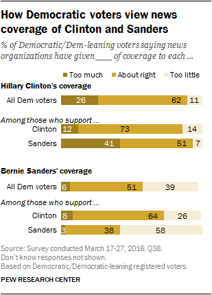 How Democratic voters view news coverage of Clinton and Sanders