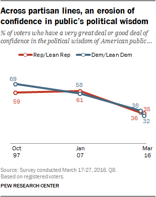 Across partisan lines, an erosion of confidence in public's political wisdom