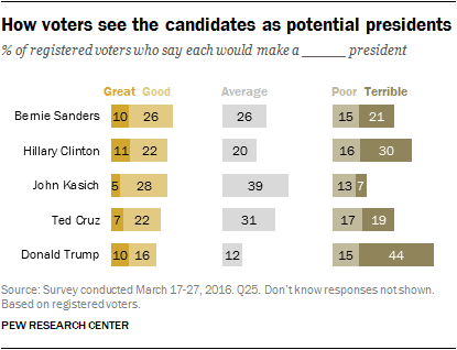 How voters see the candidates as potential presidents