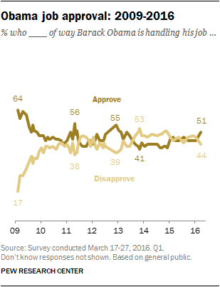 Obama job approval: 2009-2016