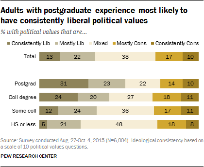Ideological Gap Widens Between More Less Educated Adults  Graduate School  Are Far More Likely Than Those With Less Education To  Take Predominantly Liberal Positions Across A Range Of Political Values Sample Essays High School also Custom Power Point Presentations  Do My Law Assignment