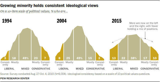 Growing Minority Holds Consistent Ideological Views
