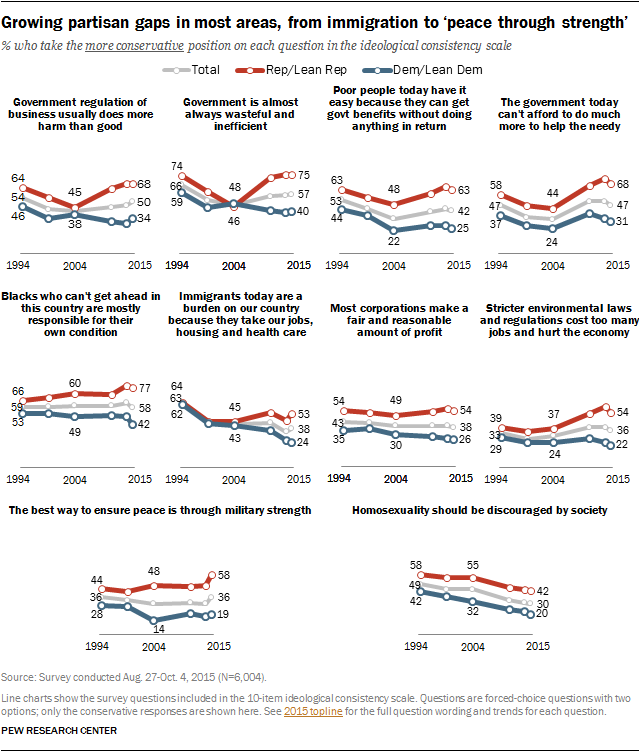 Growing partisan gaps in most areas, from immigration to 'peace through strength'